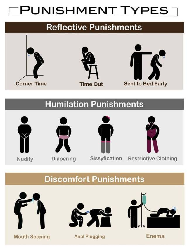 Punishment types